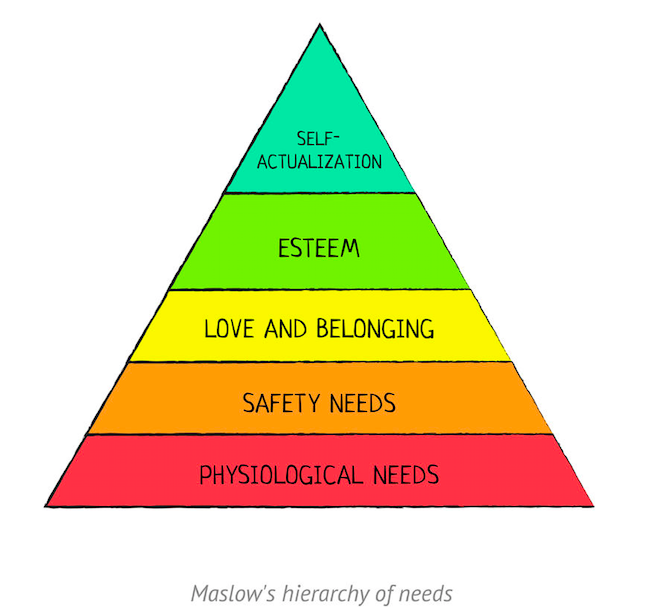 Memorizing Maslow's Hierarchy of Needs is an easy NCLEX study tip, especially for priority questions.