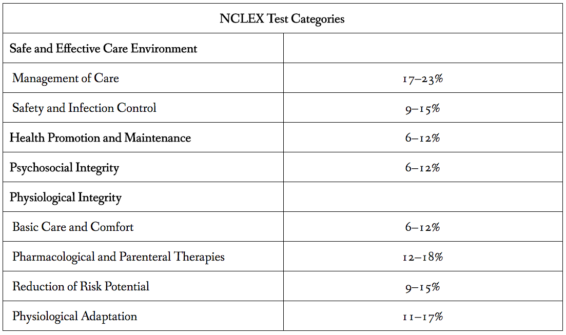 How to pass the nclex an nclex study plan percentages by category on nclex exam fandeluxe Image collections