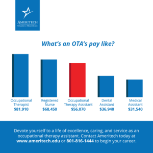 According to the U.S. Bureau of Labor Statistics, the average salary for an OTA is $54,520.